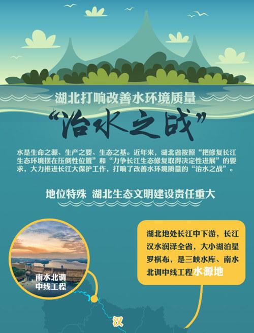 """湖北打響改善水環境質量""""治水之戰"""""""