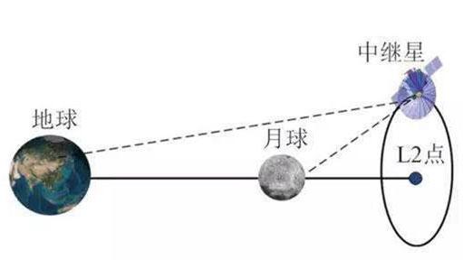 """嫦娥四号""""鹊桥""""架起 所携激光角反射器系华科大研制"""