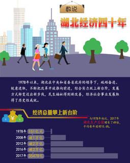 數據(ju)新聞|數說湖北(bei)經(jing)濟(ji)四(si)十年