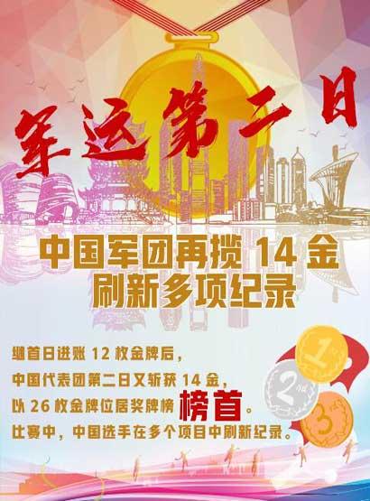 軍運第二日 中國(guo)軍團再攬14金刷新多項(xiang)記錄