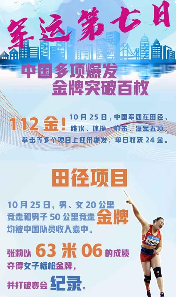 軍運第七日︰中國(guo)多項(xiang)爆發 金牌突破百枚