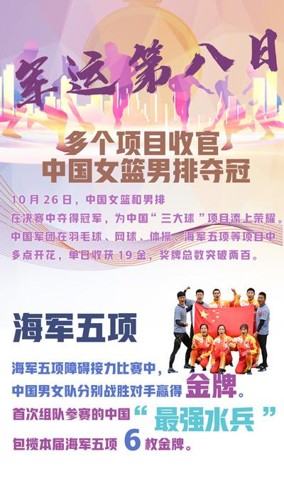 軍運第八日:多個項目收官 中國女籃男排奪冠
