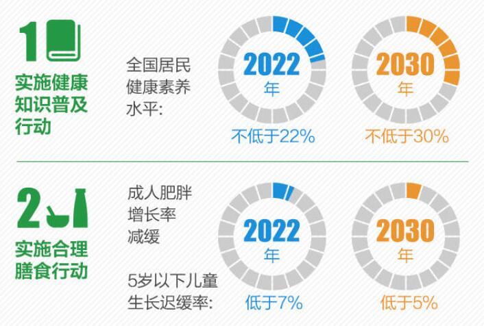 一圖讀懂:健康中國行動(2019-2030年)