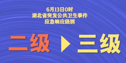 湖北省突發公共衛生應急響應級別從二級調整降低至三級