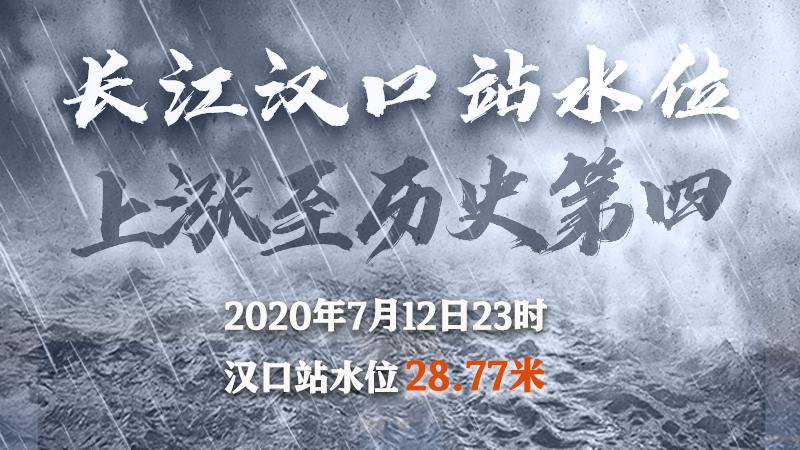 長江洪峰順利過漢 漢口站水位居歷史第四高位