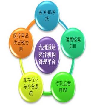 医院管理信息系统(his):全面管理医疗机构医疗业务,财务流程,并与